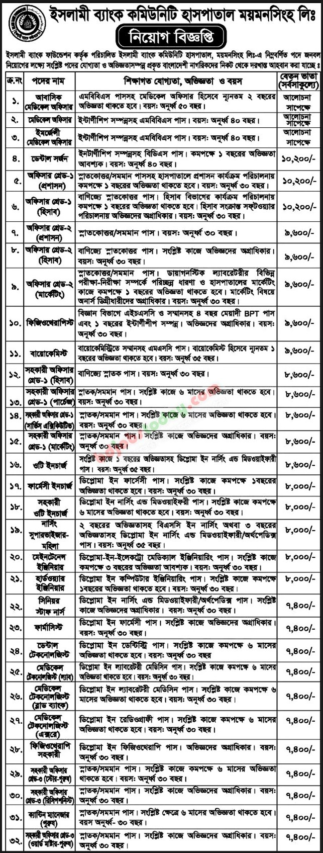 Islami Bank Community Hospital Mymensingh Ltd jobs