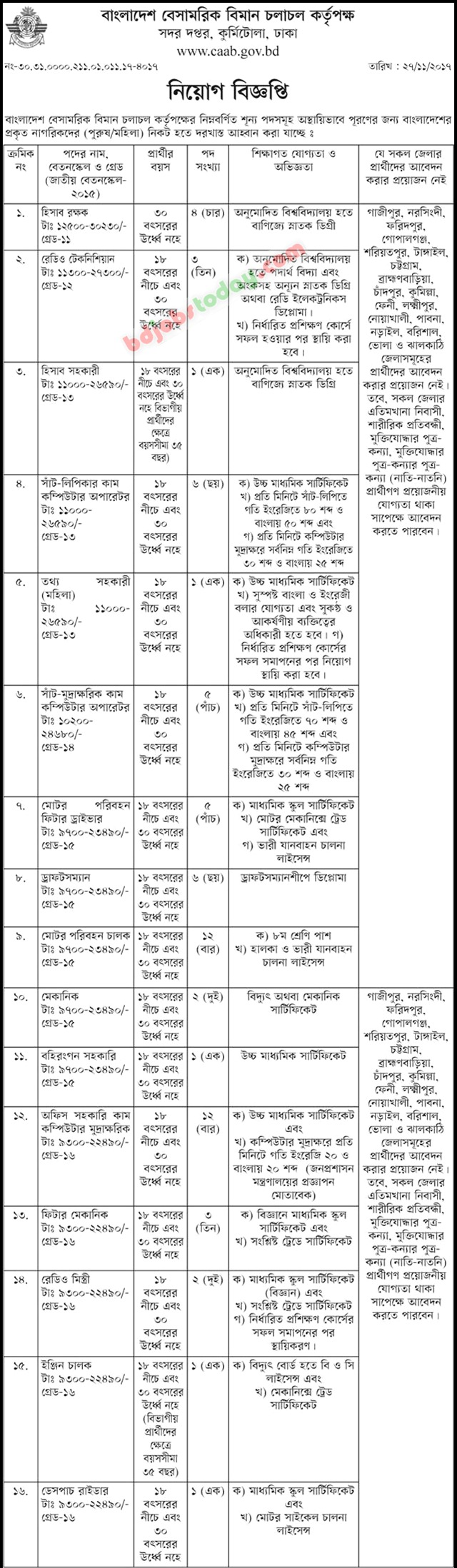 Civil Aviation Authority, Bangladesh (CAAB) jobs